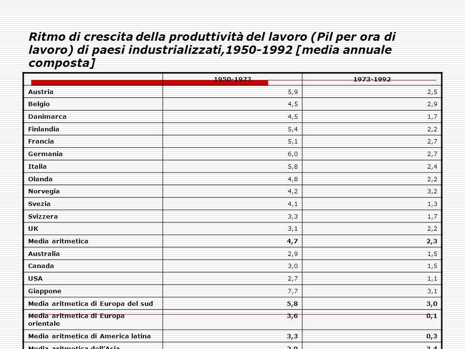 Ritmo di crescita della produttività del lavoro (Pil per ora di lavoro) di paesi industrializzati,1950-1992 [media annuale composta]